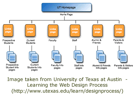 Visio Example 2 - A website map