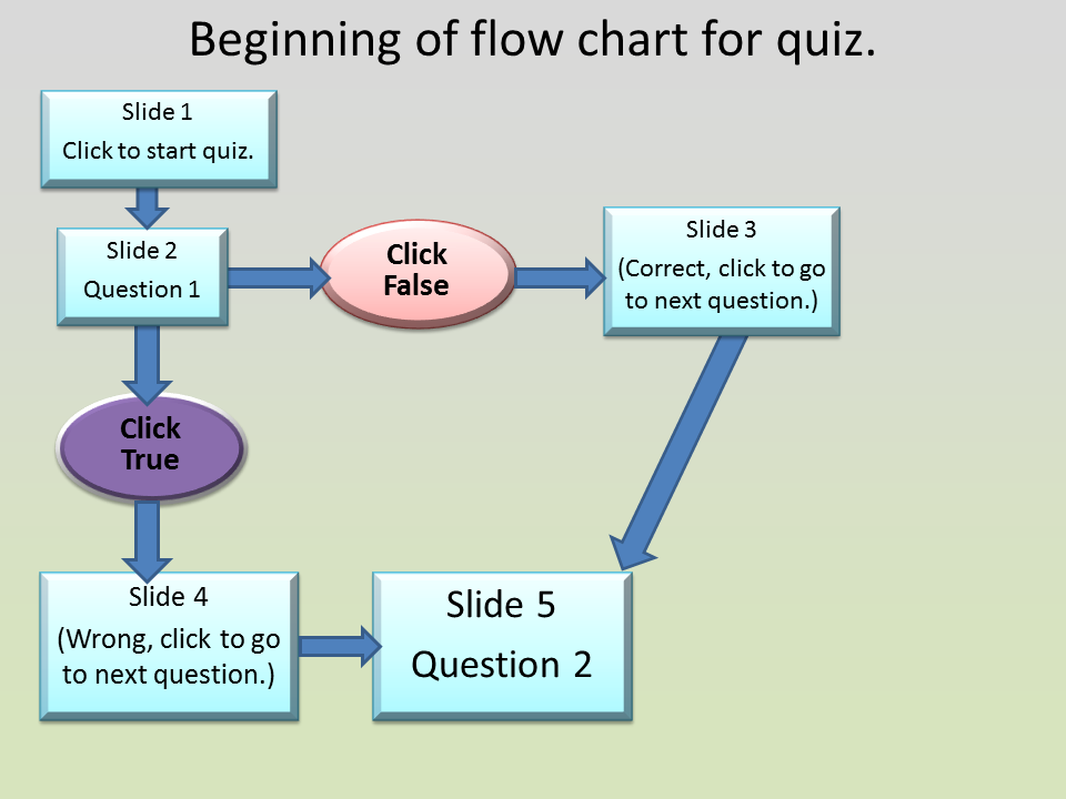 this - Interactive Flowchart Software