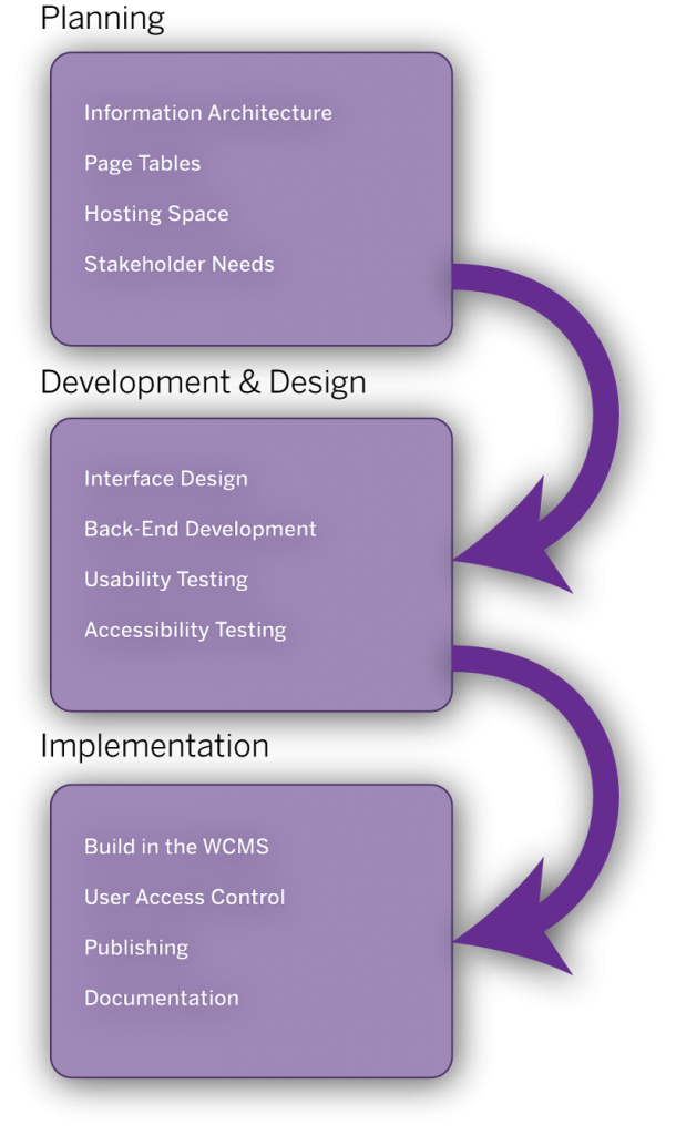 Flow of the web site development workflow. Planning includes Information Architecture, Page Tables, Hosting Space, and Stakeholder Needs. Development and Design includes Interface Design, Back-End Development, Usability Testing, and Accessibility Testing. Implementation includes building in the WCMS, User Access Control, Publishing, and Documentation.